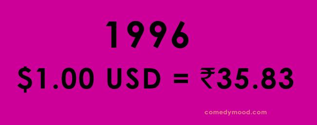 Dollar vs Rupee 1996