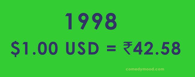 Dollar vs Rupee 1998