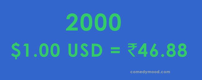 Dollar vs Rupee 2000