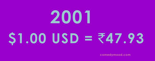 Dollar vs Rupee 2001