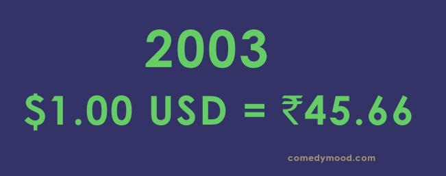 Dollar vs Rupee 2003