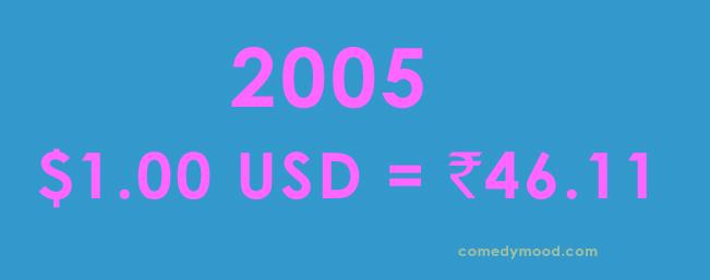 Dollar vs Rupee 2005