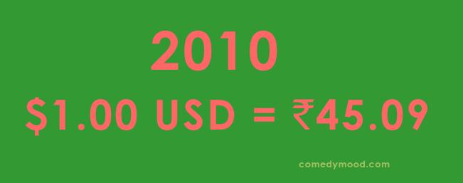 Dollar vs Rupee 2010
