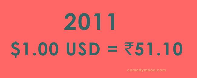 Dollar vs Rupee 2011