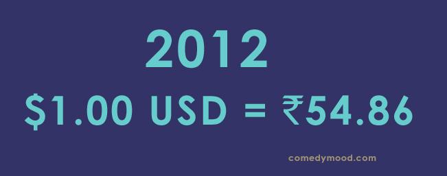 Dollar vs Rupee 2012