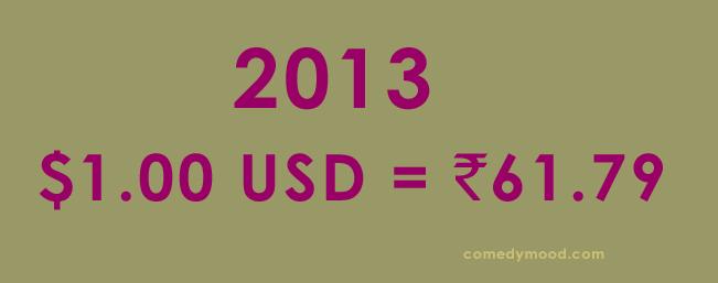 Dollar vs Rupee 2013
