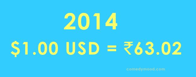 Dollar vs Rupee 2014