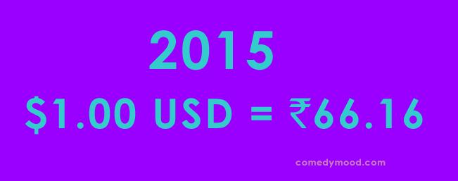 Dollar vs Rupee 2015