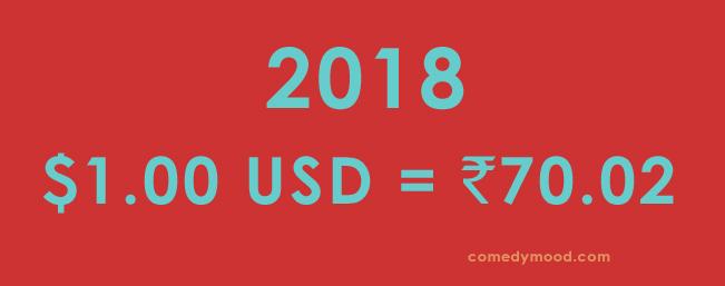 Dollar vs Rupee 2018